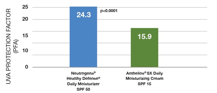 Healthy Defense® SPF 50 vs Anthelios® SPF14