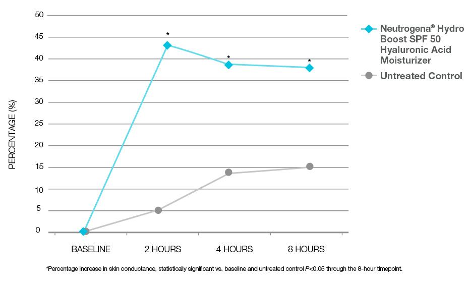 Graph about Hydro Boost HA Moisturizer SPF 50 improvement in hydration